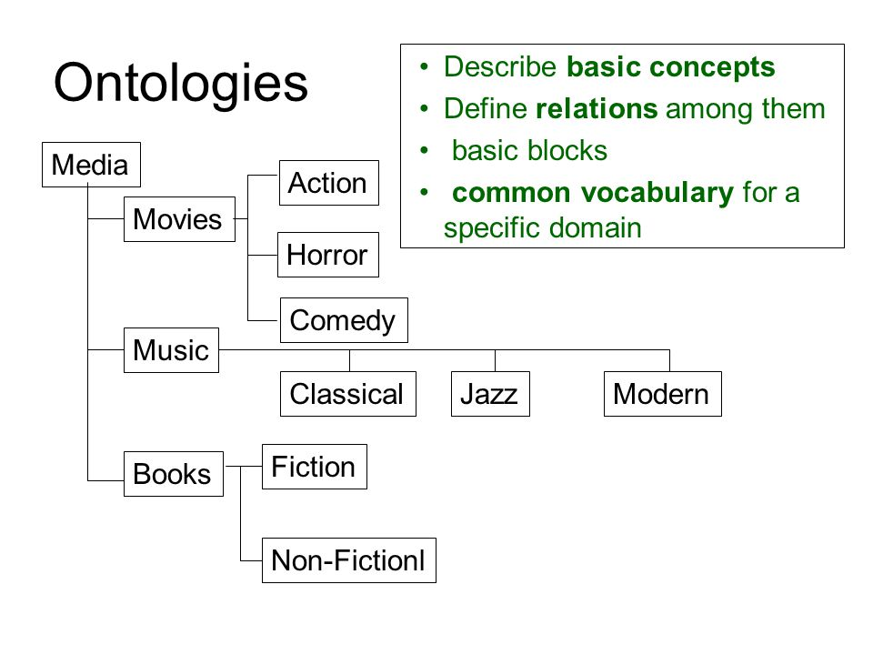 Ontologies Media Movies Books Music Action Horror Comedy ClassicalJazzModern Fiction Non-Fictionl Describe basic concepts Define relations among them basic blocks common vocabulary for a specific domain