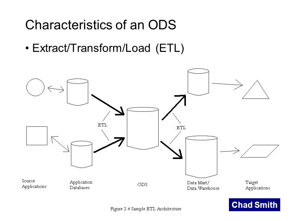 Characteristics of an ODS Extract/Transform/Load (ETL) Chad Smith