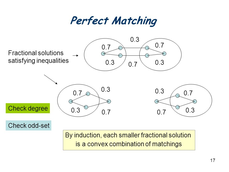 17 Fractional solutions satisfying inequalities By induction, each smaller fractional solution is a convex combination of matchings Check degree Check odd-set 0.3 0.7 0.3 0.7 0.3 Perfect Matching