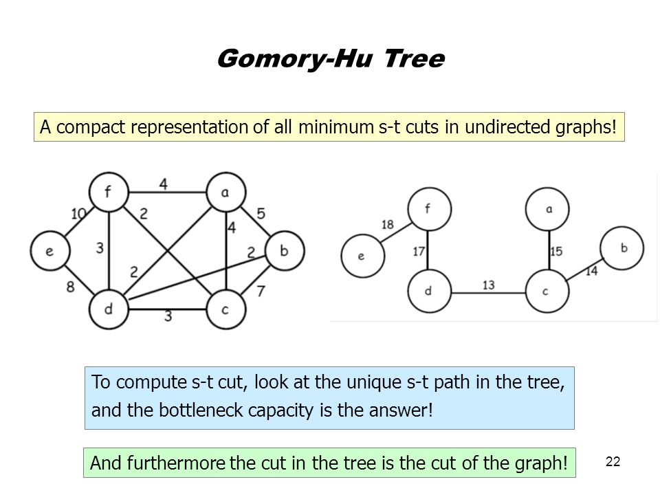 22 Gomory-Hu Tree A compact representation of all minimum s-t cuts in undirected graphs.