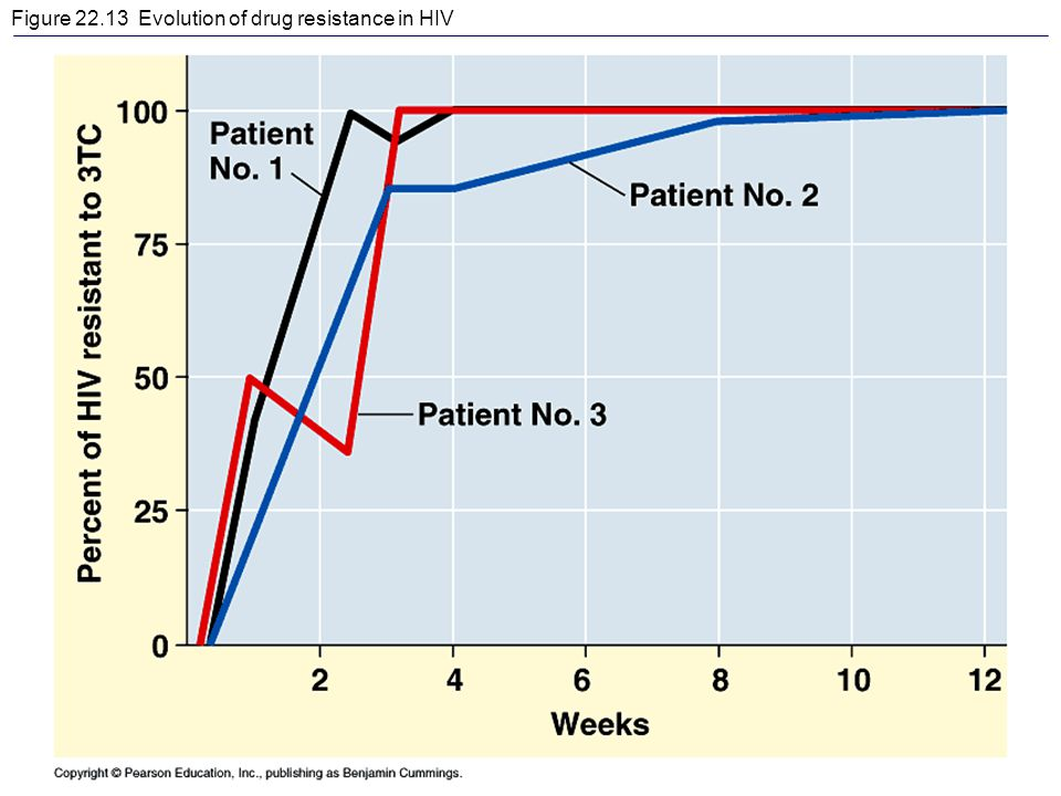 Figure 22.13 Evolution of drug resistance in HIV