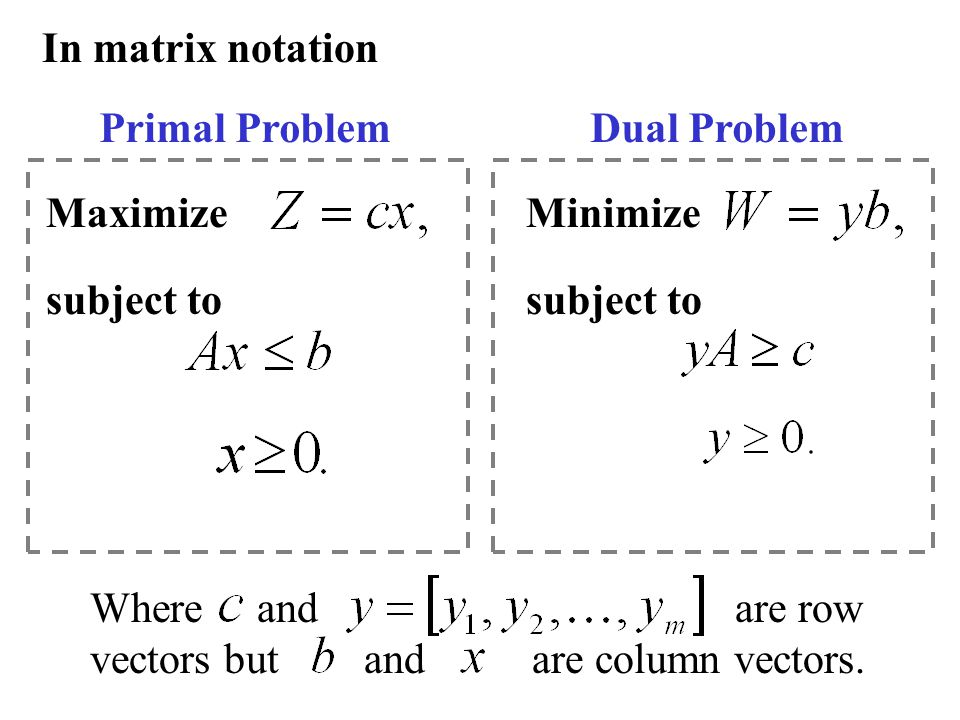 In matrix notation Primal ProblemDual Problem Maximize subject to Minimize subject to Where and are row vectors but and are column vectors.
