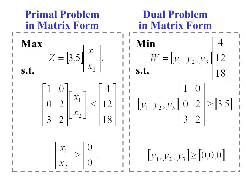 Max s.t. Primal Problem in Matrix Form Dual Problem in Matrix Form Min s.t.
