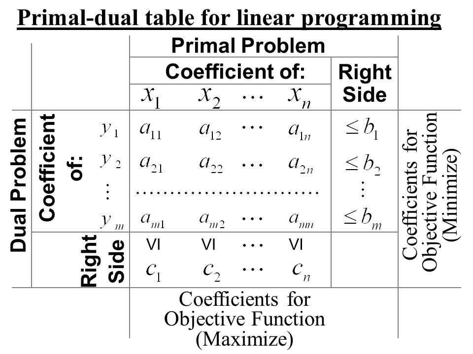 Primal-dual table for linear programming Primal Problem Coefficient of: Right Side Right Side Dual Problem Coefficient of: VI Coefficients for Objecti