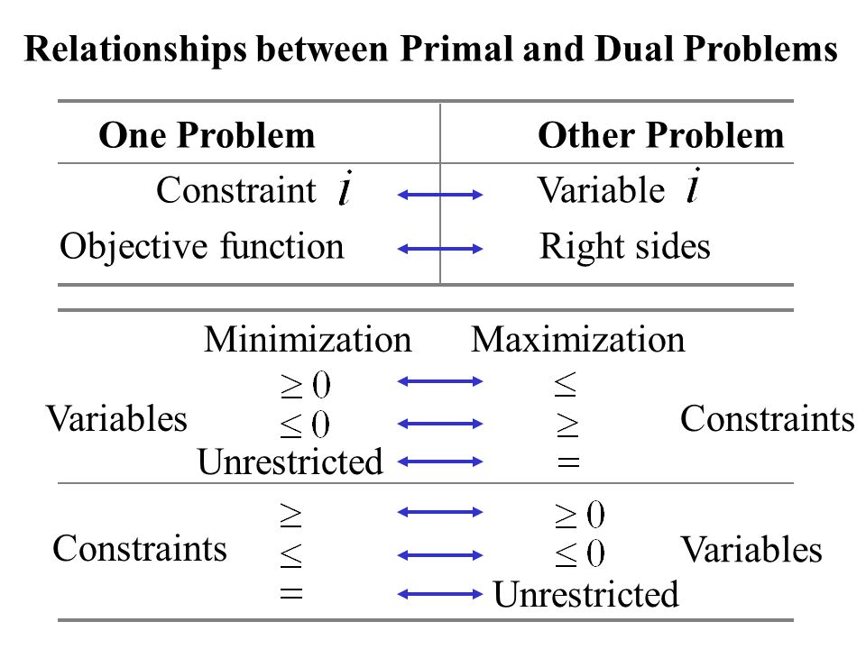 One Problem Other Problem Constraint Variable Objective function Right sides Relationships between Primal and Dual Problems MinimizationMaximization Variables Constraints Unrestricted
