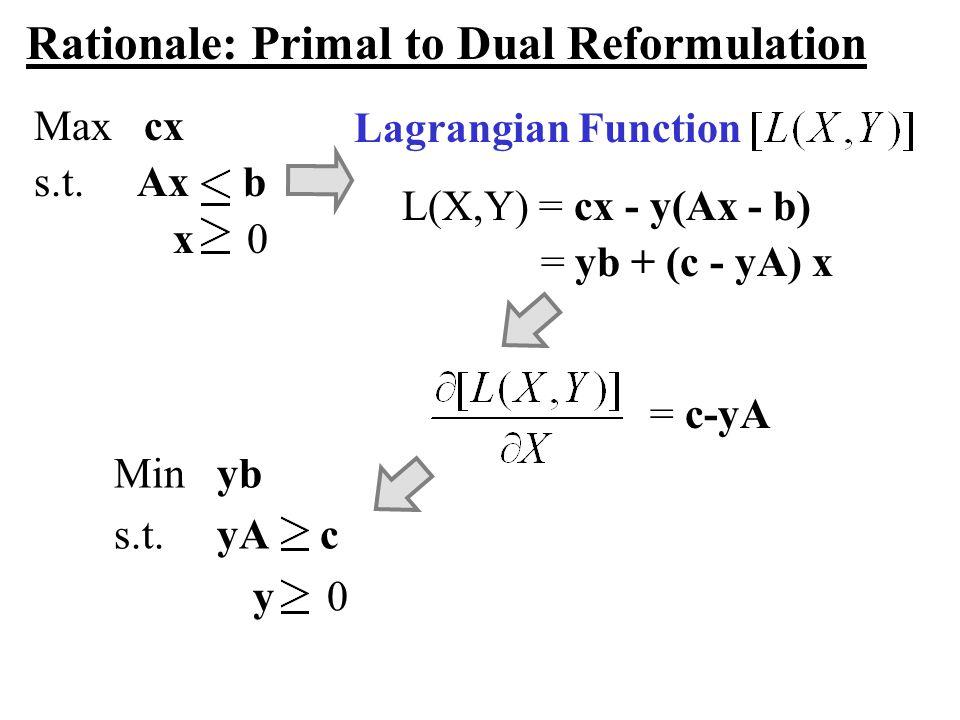 Rationale: Primal to Dual Reformulation Max cx s.t. Ax b x 0 L(X,Y) = cx - y(Ax - b) = yb + (c - yA) x Min yb s.t. yA c y 0 Lagrangian Function = c-yA