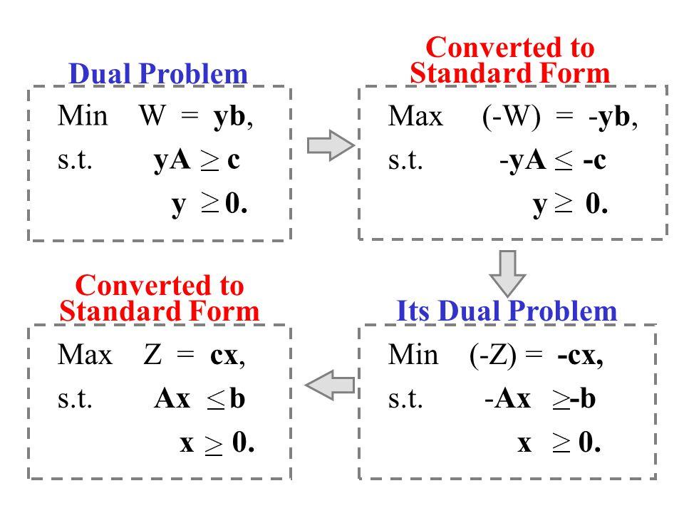 Min W = yb, s.t. yA c y 0. Dual Problem Max (-W) = -yb, s.t. -yA -c y 0. Converted to Standard Form Min (-Z) = -cx, s.t. -Ax -b x 0. Its Dual Problem