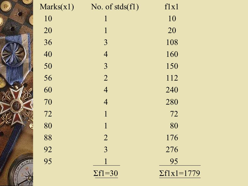 Marks(x1) No. of stds(f1) f1x1 10 1 10 20 1 20 36 3 108 40 4 160 50 3 150 56 2 112 60 4 240 70 4 280 72 1 72 80 1 80 88 2 176 92 3 276 95 1 95 Σf1=30
