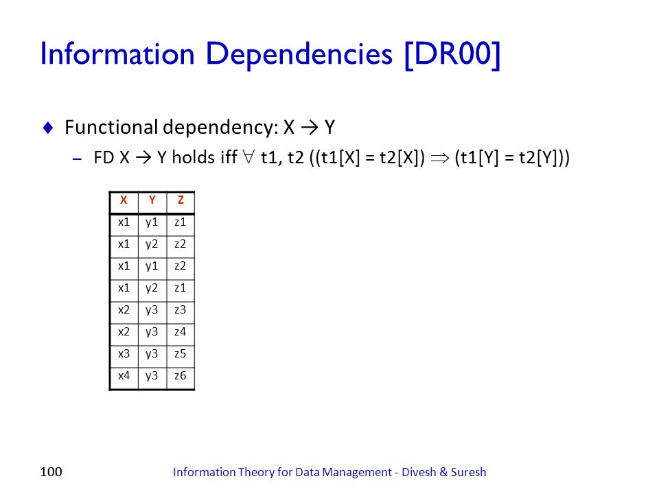 100 Information Dependencies [DR00]  Functional dependency: X → Y – FD X → Y holds iff  t1, t2 ((t1[X] = t2[X])  (t1[Y] = t2[Y])) Information Theor