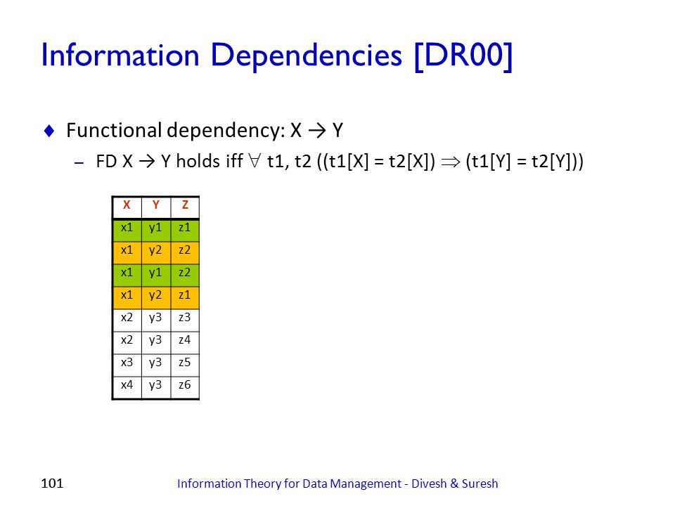 101 Information Dependencies [DR00]  Functional dependency: X → Y – FD X → Y holds iff  t1, t2 ((t1[X] = t2[X])  (t1[Y] = t2[Y])) Information Theor