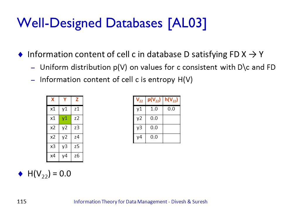 115 Well-Designed Databases [AL03]  Information content of cell c in database D satisfying FD X → Y – Uniform distribution p(V) on values for c consi
