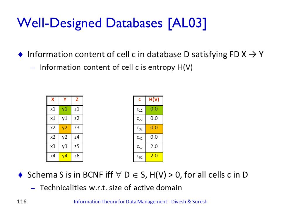 116 Well-Designed Databases [AL03]  Information content of cell c in database D satisfying FD X → Y – Information content of cell c is entropy H(V) 