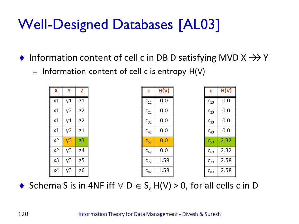 120 Well-Designed Databases [AL03]  Information content of cell c in DB D satisfying MVD X →→ Y – Information content of cell c is entropy H(V)  Sch