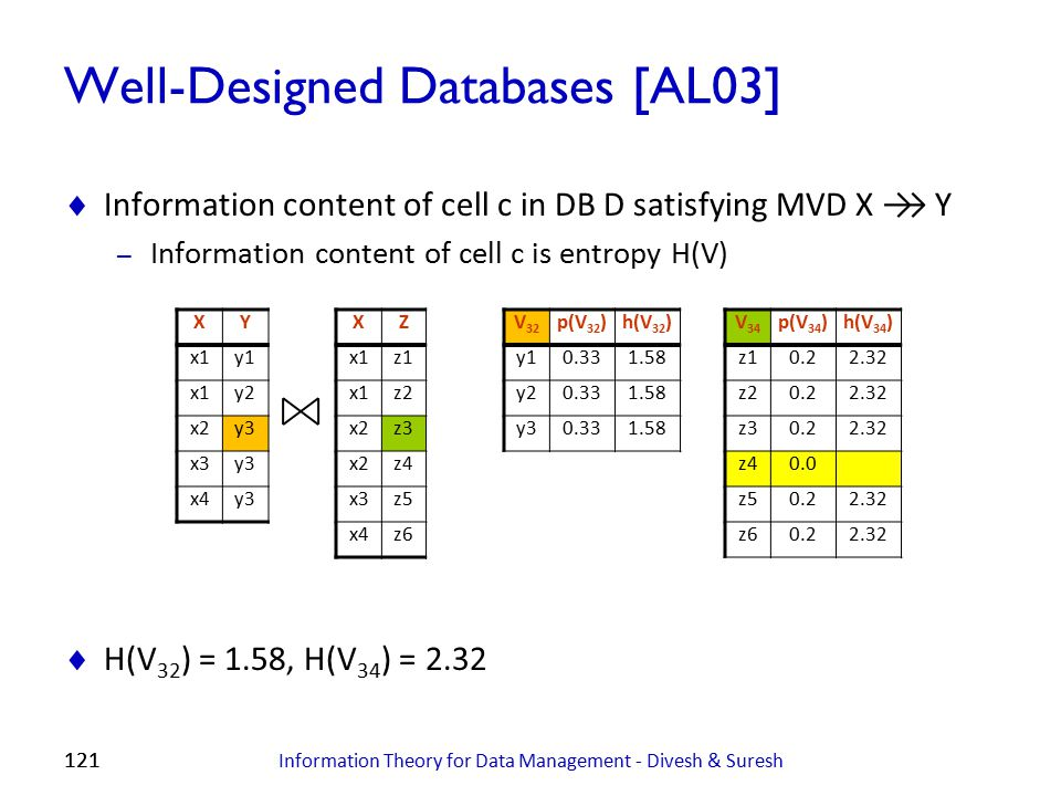 121 Well-Designed Databases [AL03]  Information content of cell c in DB D satisfying MVD X →→ Y – Information content of cell c is entropy H(V)  H(V