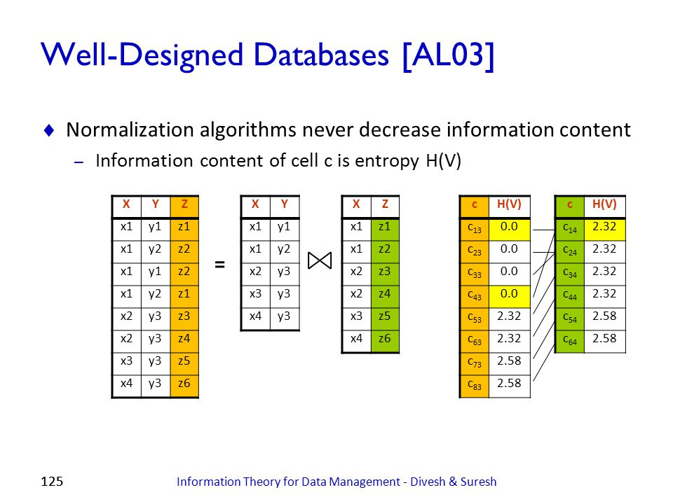 125 Well-Designed Databases [AL03]  Normalization algorithms never decrease information content – Information content of cell c is entropy H(V) Infor