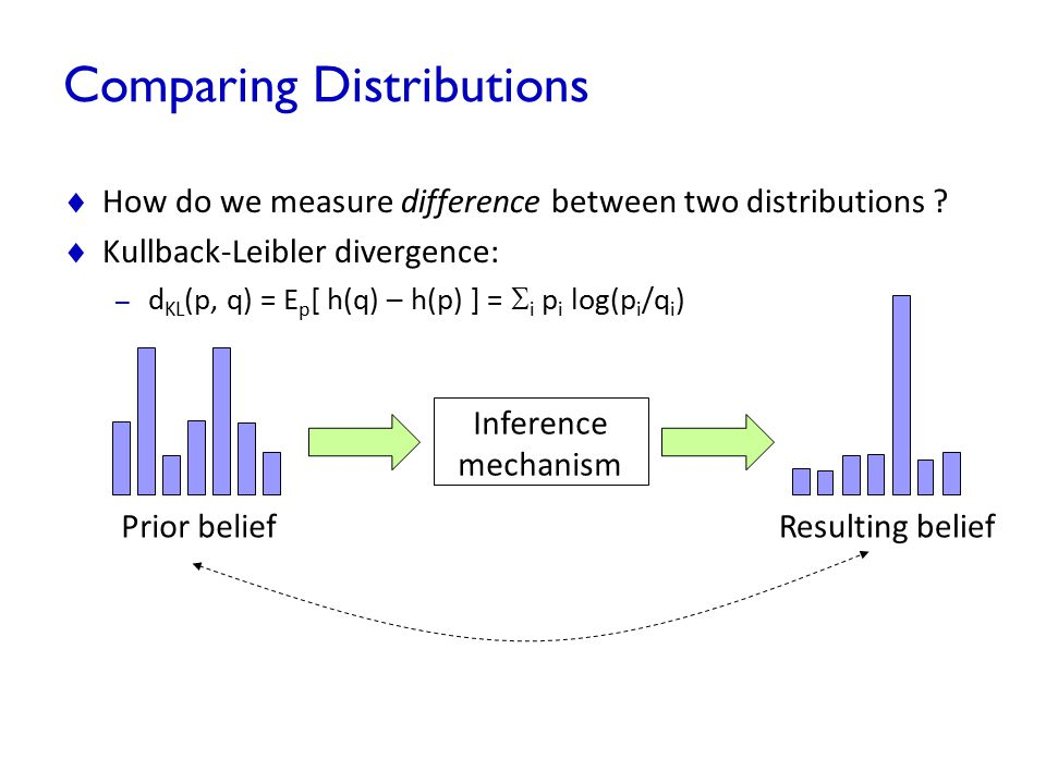 Comparing Distributions  How do we measure difference between two distributions ?  Kullback-Leibler divergence: – d KL (p, q) = E p [ h(q) – h(p) ]