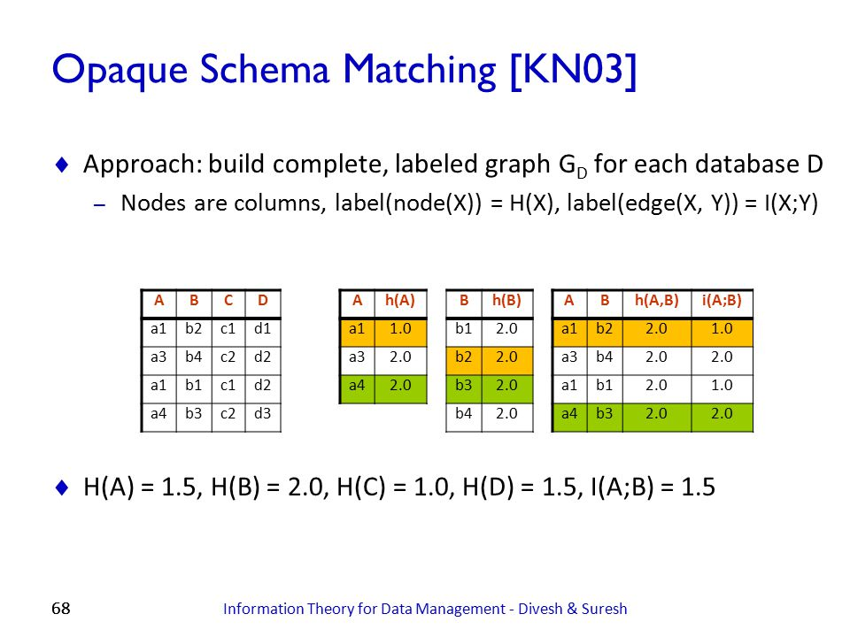 68 Opaque Schema Matching [KN03]  Approach: build complete, labeled graph G D for each database D – Nodes are columns, label(node(X)) = H(X), label(e