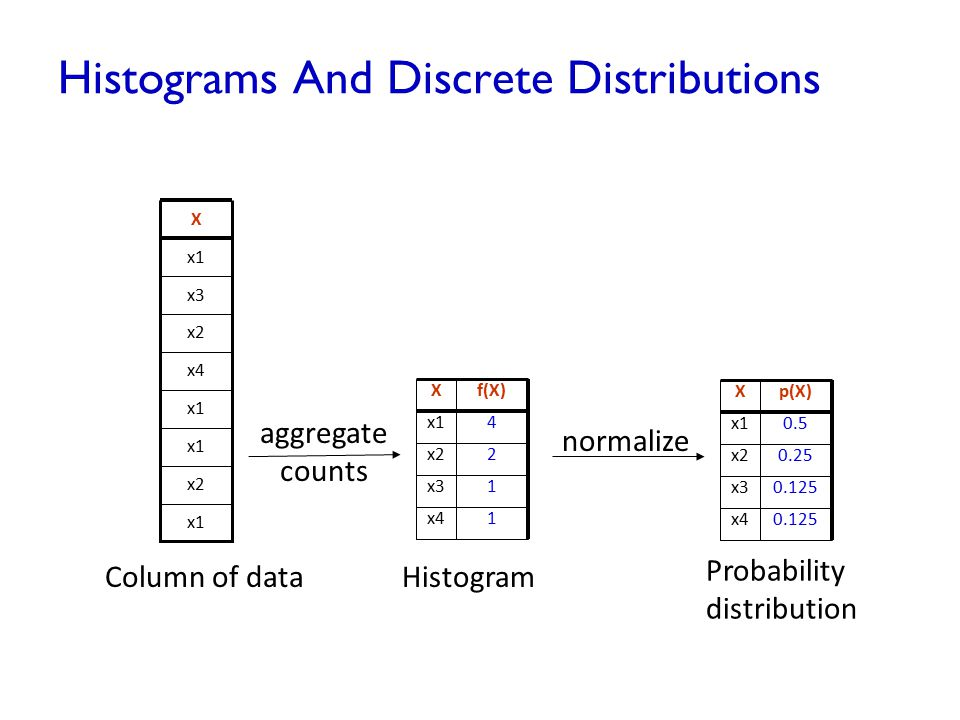 Histograms And Discrete Distributions x1 x2 x1 x4 x2 x3 x1 X Column of data Xf(X) x14 x22 x31 x41 Histogram Xp(X) x10.5 x20.25 x30.125 x40.125 Probabi