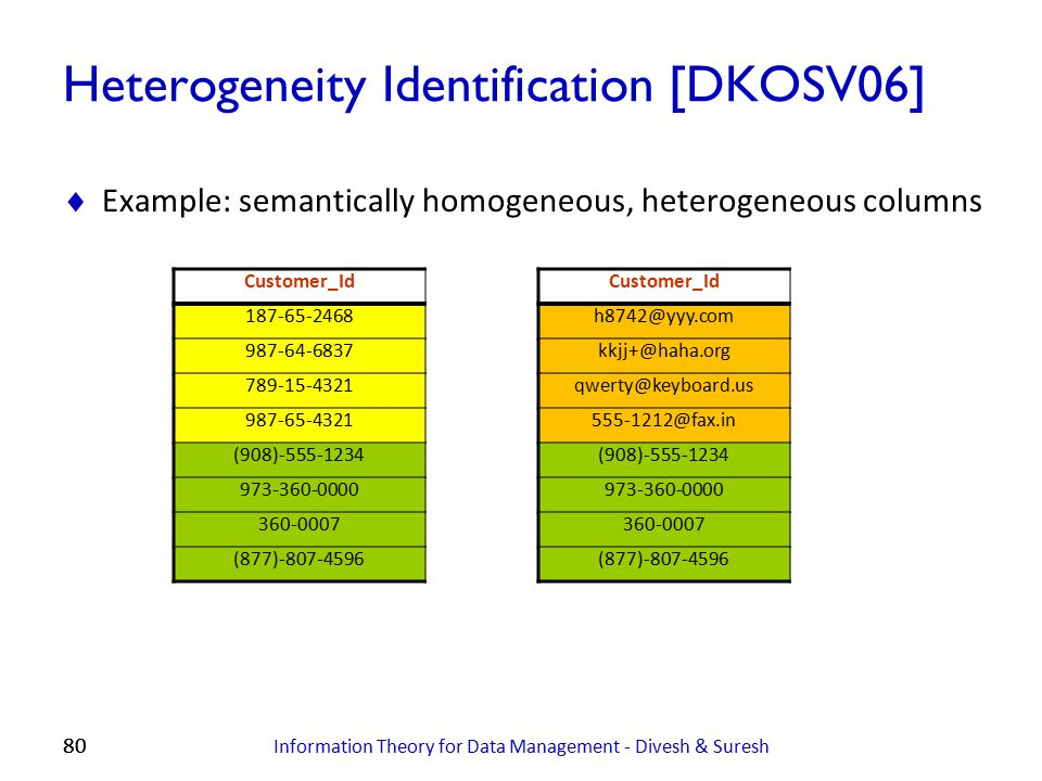 80 Heterogeneity Identification [DKOSV06]  Example: semantically homogeneous, heterogeneous columns Information Theory for Data Management - Divesh &