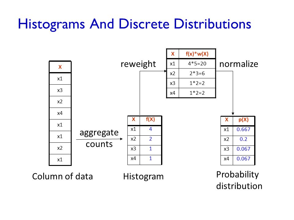 Histograms And Discrete Distributions x1 x2 x1 x4 x2 x3 x1 X Column of data Xf(X) x14 x22 x31 x41 Histogram Xp(X) x10.667 x20.2 x30.067 x40.067 Probab