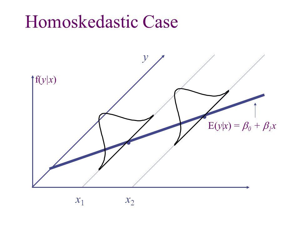 .. x1x1 x2x2 Homoskedastic Case E(y|x) =  0 +  1 x y f(y|x)