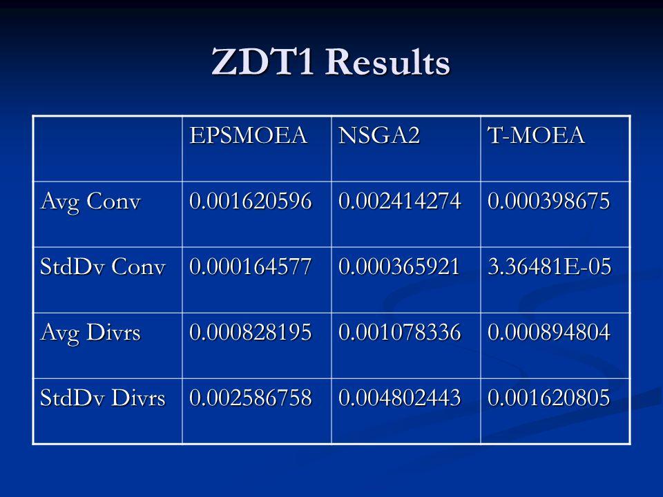 ZDT1 Results EPSMOEANSGA2T-MOEA Avg Conv 0.0016205960.0024142740.000398675 StdDv Conv 0.0001645770.0003659213.36481E-05 Avg Divrs 0.0008281950.0010783360.000894804 StdDv Divrs 0.0025867580.0048024430.001620805