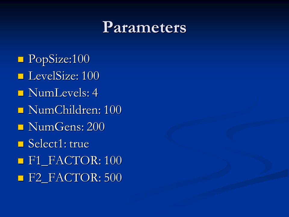 Parameters PopSize:100 PopSize:100 LevelSize: 100 LevelSize: 100 NumLevels: 4 NumLevels: 4 NumChildren: 100 NumChildren: 100 NumGens: 200 NumGens: 200 Select1: true Select1: true F1_FACTOR: 100 F1_FACTOR: 100 F2_FACTOR: 500 F2_FACTOR: 500