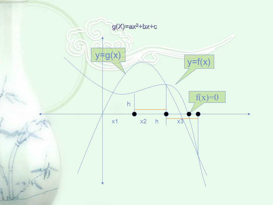 g(X)=ax 2 +bx+c y=g(x) y=f(x) h x1 x2 h x3 f(x)=0