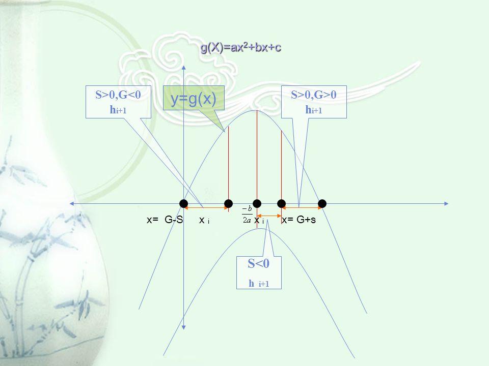 g(X)=ax 2 +bx+c y=g(x) x= G-S x i x i x= G+s S>0,G<0 h i+1 S>0,G>0 h i+1 S<0 h i+1