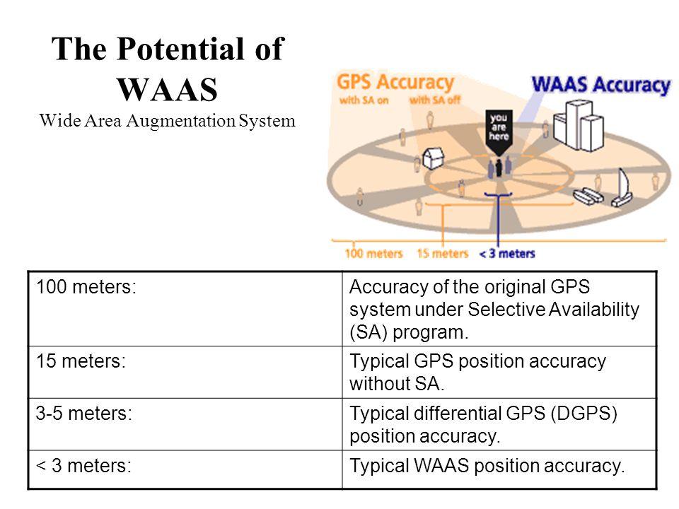 The Potential of WAAS Wide Area Augmentation System 100 meters:Accuracy of the original GPS system under Selective Availability (SA) program.