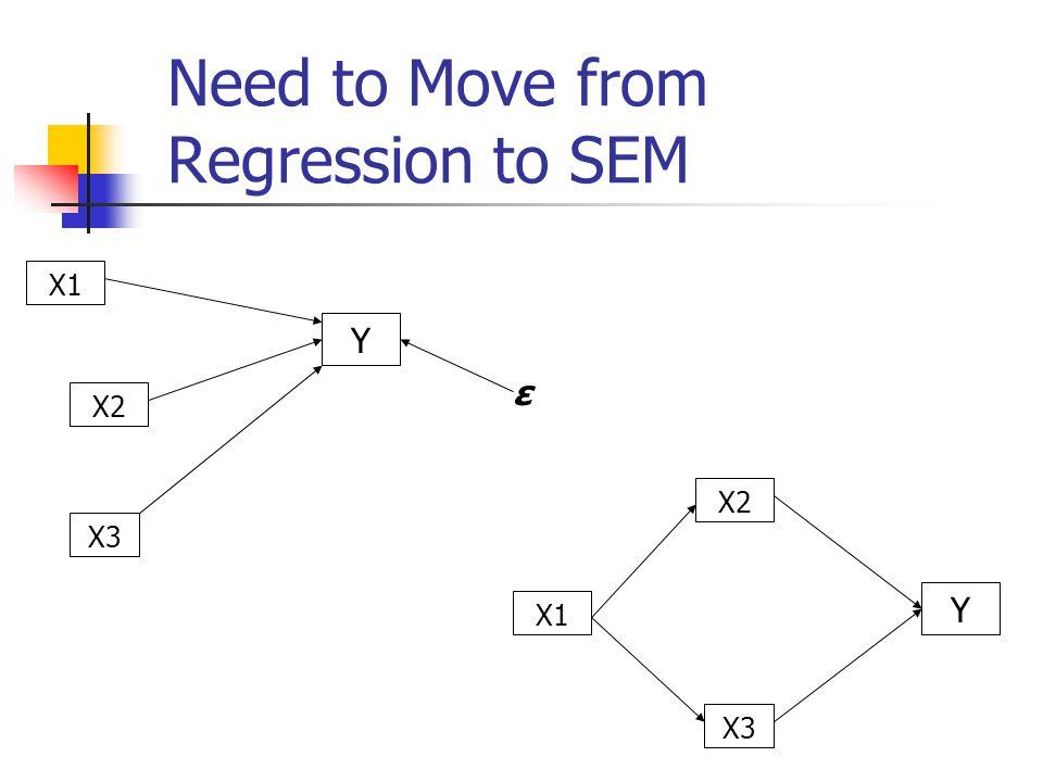 (1) Selecting SEM Models to Fit Your Data # of models = 4 n!/2!(n-2).