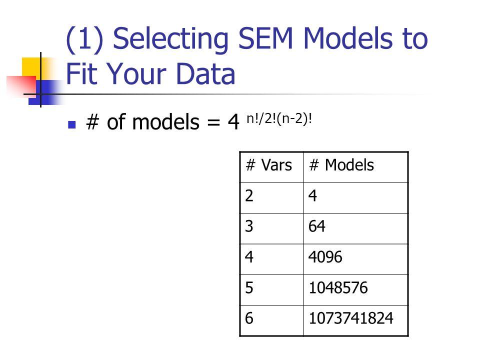 (2) Estimating the Coefficients of SEM Model y = a1 + b1 * x + v z = a2 + b2 * y + u y x v z u