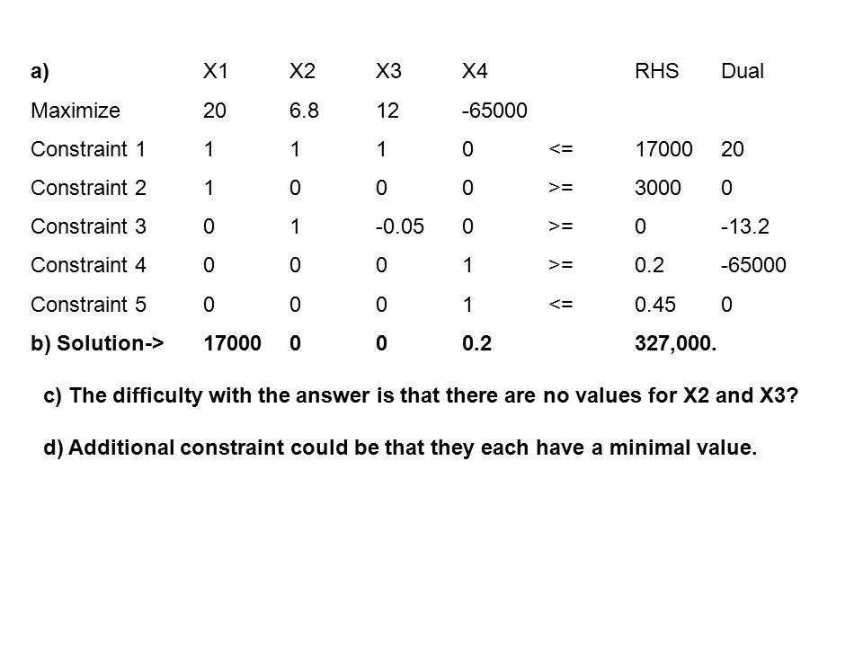 a)X1X2X3X4 RHSDual Maximize206.812-65000 Constraint 11110<=1700020 Constraint 21000>=30000 Constraint 301-0.050>=0-13.2 Constraint 40001>=0.2-65000 Co
