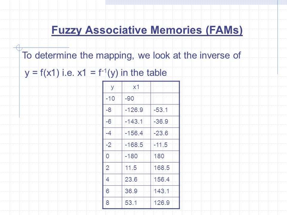 Fuzzy Associative Memories (FAMs) To determine the mapping, we look at the inverse of y = f(x1) i.e.
