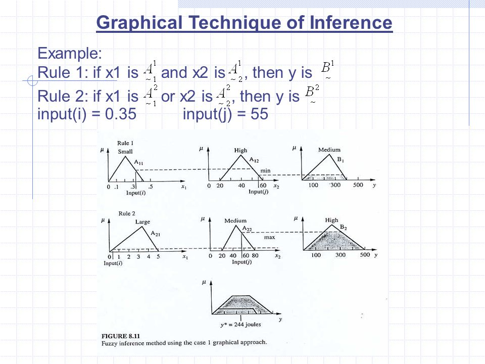 Graphical Technique of Inference Example: Rule 1: if x1 is and x2 is, then y is Rule 2: if x1 is or x2 is, then y is input(i) = 0.35input(j) = 55