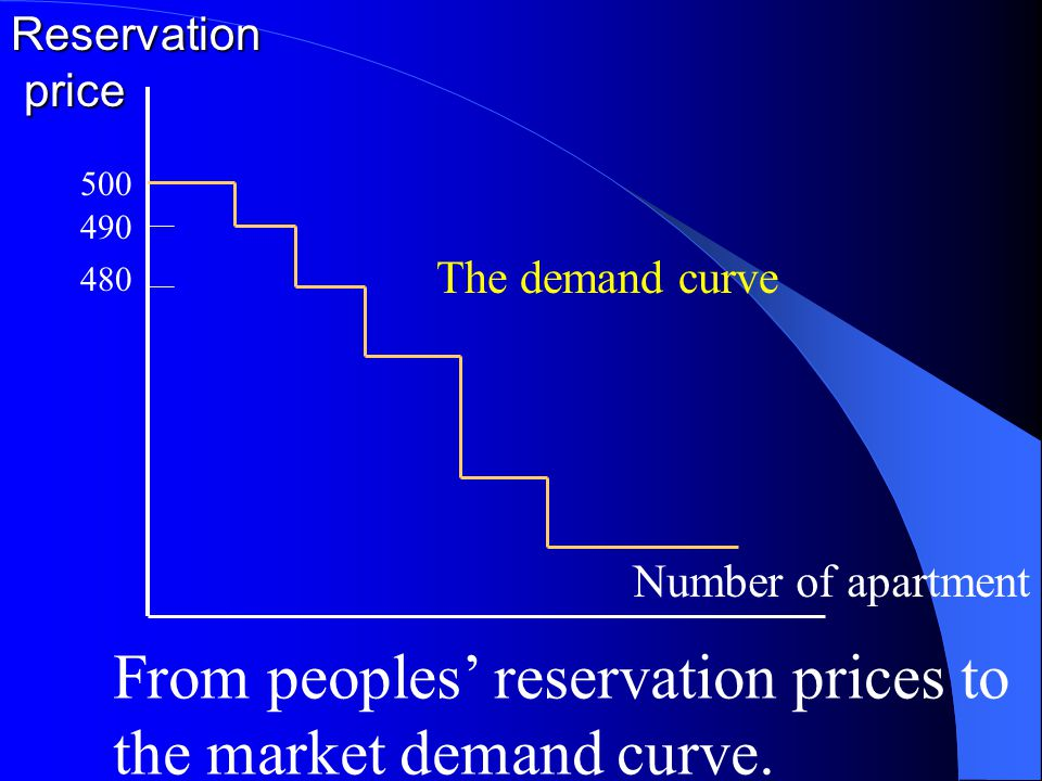 500 490 480 The demand curveReservation price price Number of apartment From peoples' reservation prices to the market demand curve.