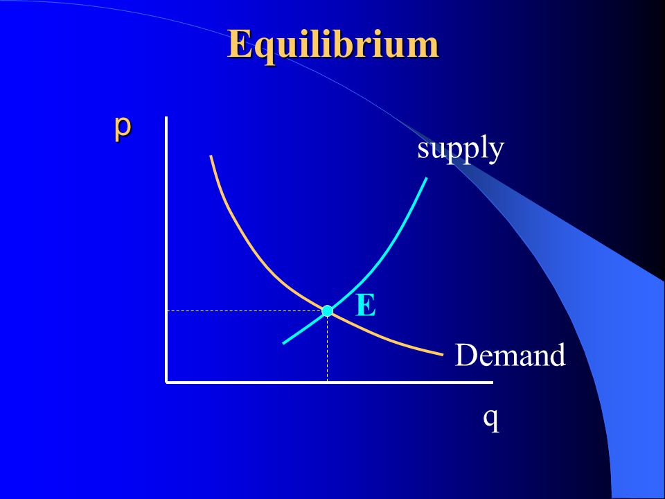supply Demand p q EEquilibrium
