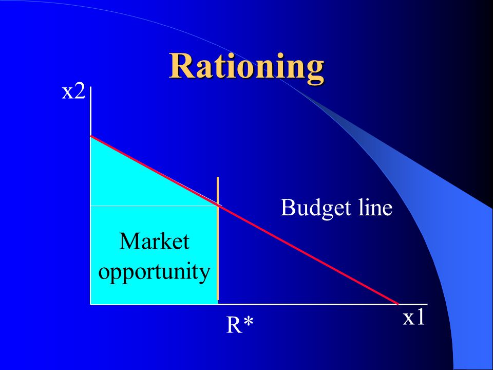 x2 x1 Budget line Budget set Rationing R* Market opportunity