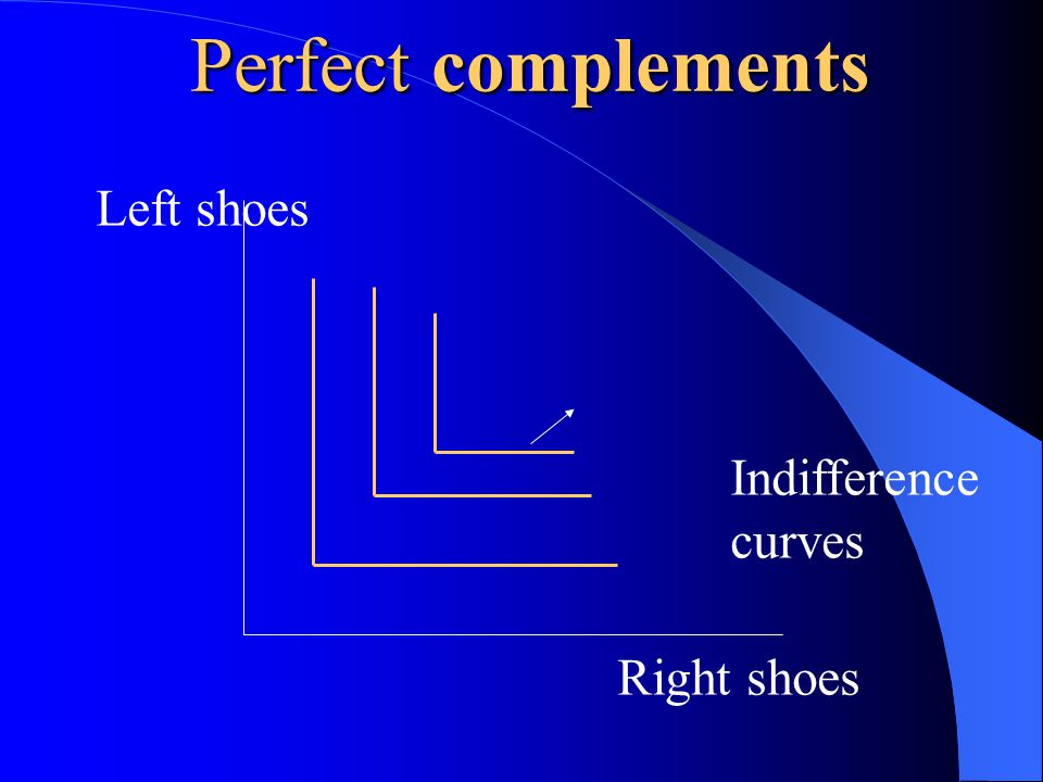 Perfect complements Indifference curves Left shoes Right shoes