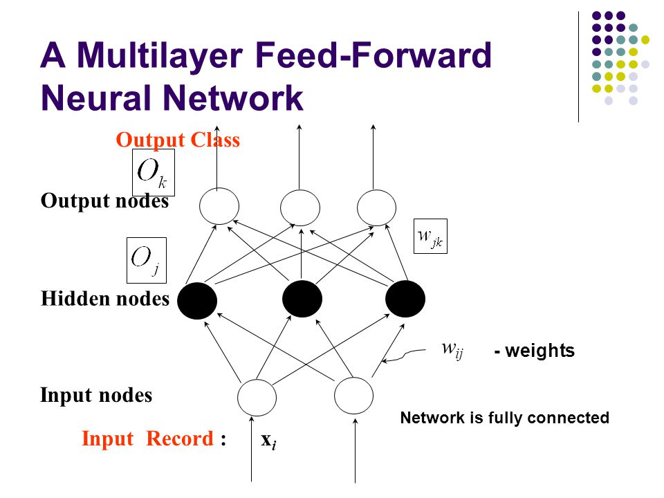 Output nodes Input nodes Hidden nodes Output Class Input Record : x i w ij - weights Network is fully connected A Multilayer Feed-Forward Neural Netwo