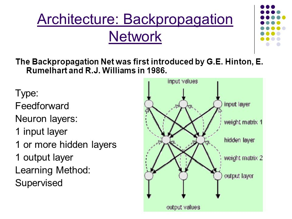 Architecture: Backpropagation Network The Backpropagation Net was first introduced by G.E. Hinton, E. Rumelhart and R.J. Williams in 1986. Type: Feedf