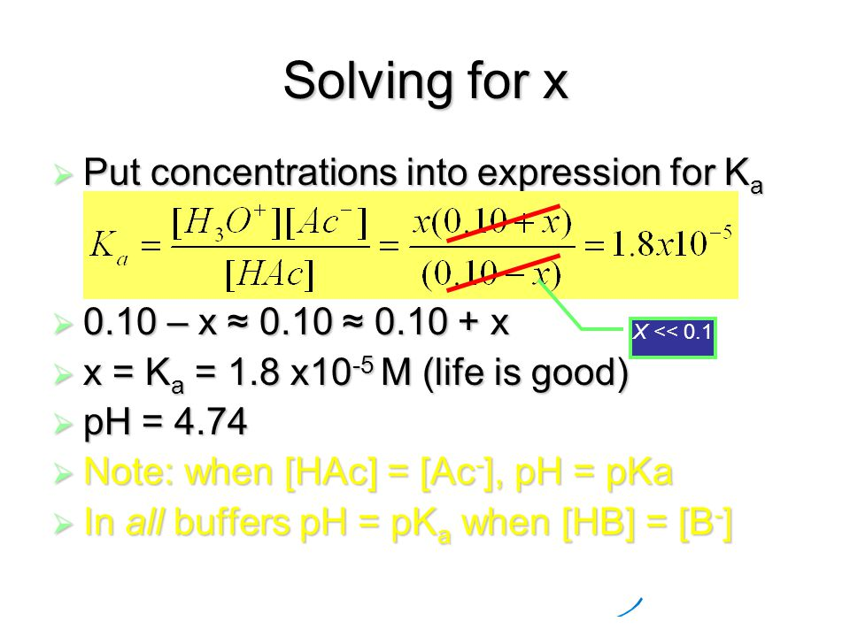 Solving for x  Put concentrations into expression for K a  0.10 – x ≈ 0.10 ≈ 0.10 + x  x = K a = 1.8 x10 -5 M (life is good)  pH = 4.74  Note: when [HAc] = [Ac - ], pH = pKa  In all buffers pH = pK a when [HB] = [B - ] X << 0.1