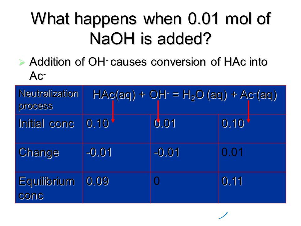 What happens when 0.01 mol of NaOH is added.