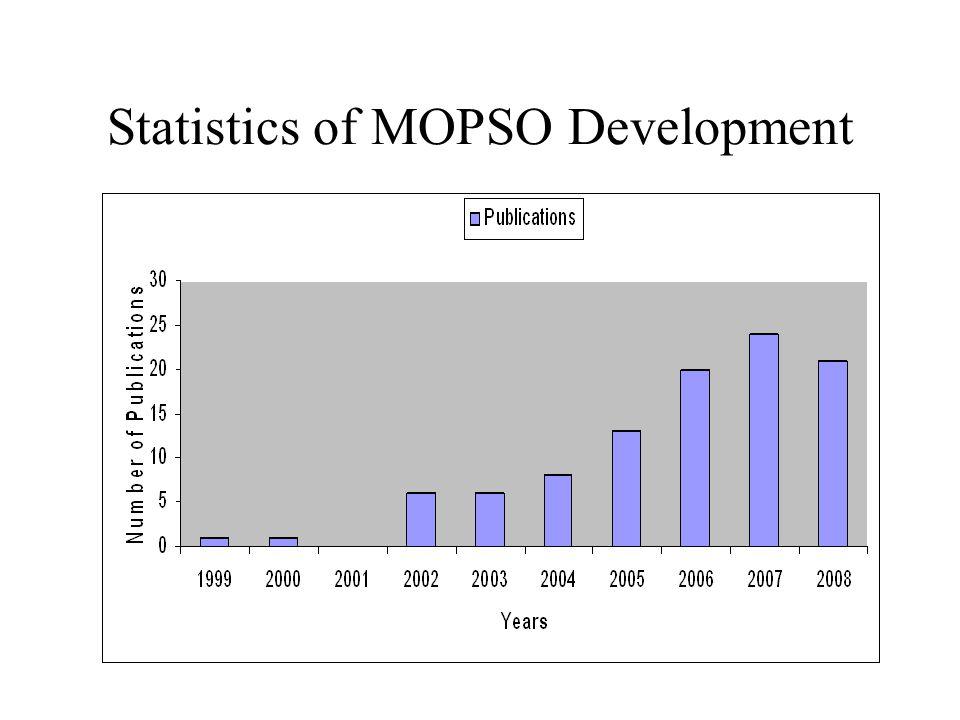 Statistics of MOPSO Development