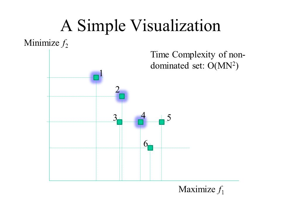 A Simple Visualization Maximize f 1 Minimize f 2 1 2 3 4 5 6 Time Complexity of non- dominated set: O(MN 2 )