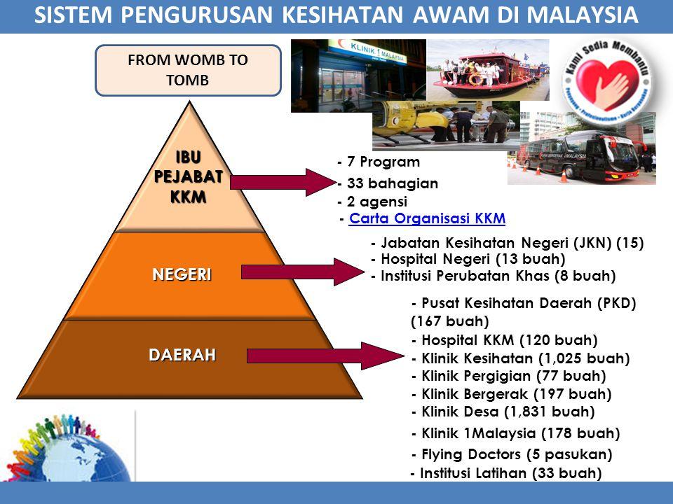 SISTEM PENGURUSAN KESIHATAN AWAM DI MALAYSIA - Institusi Perubatan Khas (8 buah) - Hospital Negeri (13 buah) - Jabatan Kesihatan Negeri (JKN) (15) IBU PEJABAT KKM - Klinik 1Malaysia (178 buah) - Flying Doctors (5 pasukan) - Klinik Desa (1,831 buah) - Klinik Bergerak (197 buah) - Klinik Pergigian (77 buah) - Klinik Kesihatan (1,025 buah) - Hospital KKM (120 buah) - Pusat Kesihatan Daerah (PKD) (167 buah) - 2 agensi - 33 bahagian - 7 Program - Institusi Latihan (33 buah) - Carta Organisasi KKMCarta Organisasi KKM FROM WOMB TO TOMB NEGERI DAERAH