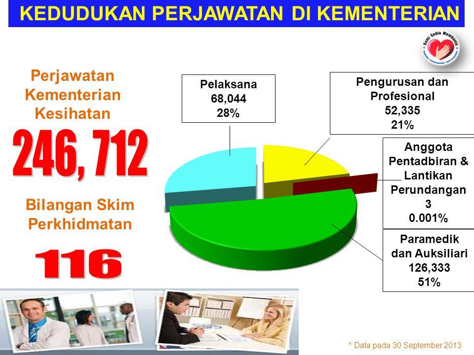 Perjawatan Kementerian Kesihatan KEDUDUKAN PERJAWATAN DI KEMENTERIAN * Data pada 30 September 2013 Paramedik dan Auksiliari 126,333 51% Bilangan Skim Perkhidmatan Anggota Pentadbiran & Lantikan Perundangan 3 0.001% Pelaksana 68,044 28% Pengurusan dan Profesional 52,335 21%