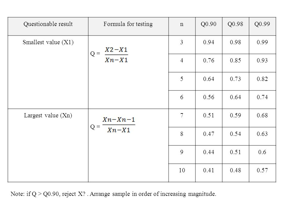 Questionable resultFormula for testingnQ0.90Q0.98Q0.99 Smallest value (X1) Q = 30.940.980.99 40.760.850.93 50.640.730.82 60.560.640.74 Largest value (Xn) Q = 70.510.590.68 80.470.540.63 90.440.510.6 100.410.480.57 Note: if Q > Q0.90, reject X .
