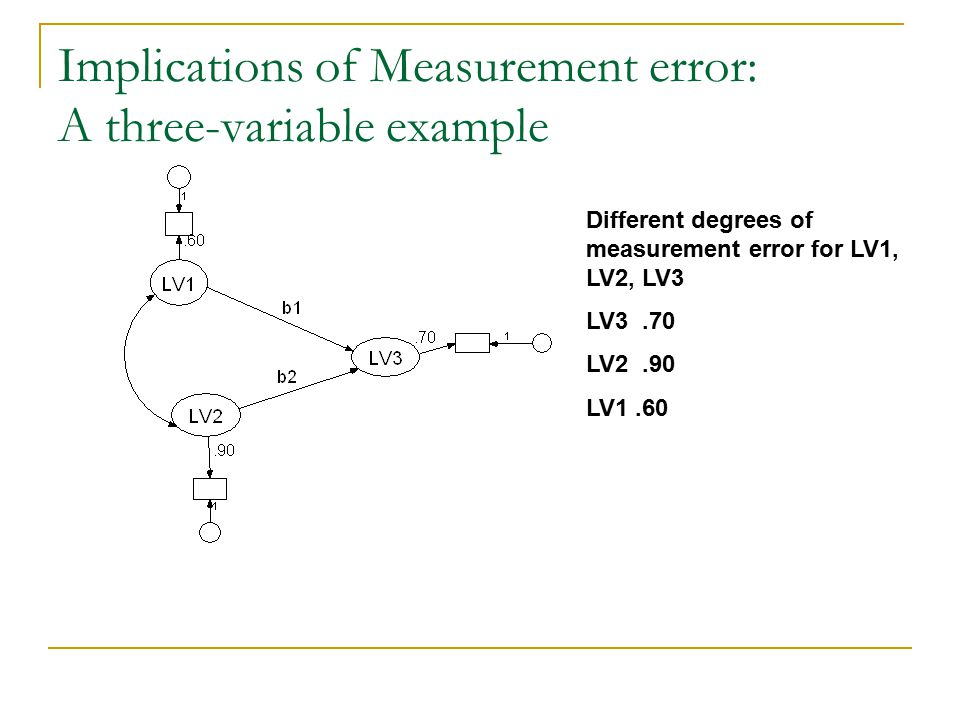 Implications of Measurement error: A three-variable example Different degrees of measurement error for LV1, LV2, LV3 LV3.70 LV2.90 LV1.60