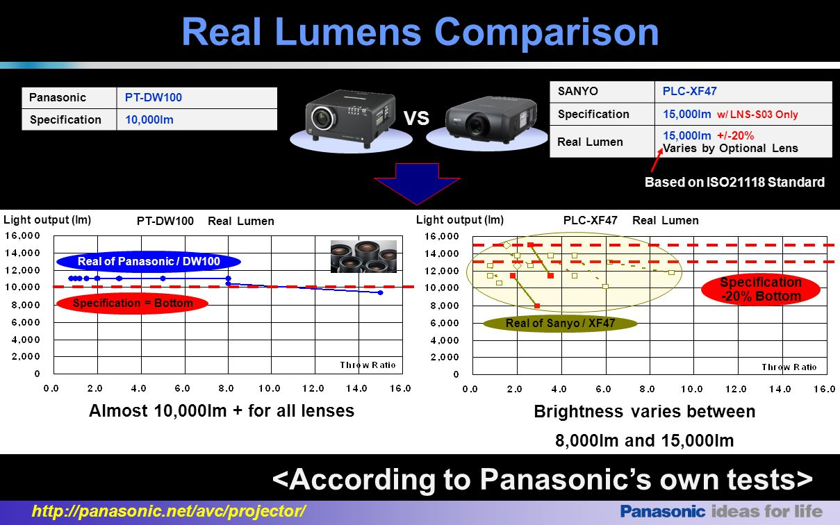 http://panasonic.net/avc/projector/ Almost 10,000lm + for all lenses Brightness varies between 8,000lm and 15,000lm VS Specification = Bottom Real of Panasonic / DW100 Specification -20% Bottom Real of Sanyo / XF47 SANYOPLC-XF47 Specification15,000lm w/ LNS-S03 Only Real Lumen 15,000lm +/-20% Varies by Optional Lens PanasonicPT-DW100 Specification10,000lm Based on ISO21118 Standard Light output (lm) PT-DW100 Real Lumen PLC-XF47 Real Lumen Light output (lm) Real Lumens Comparison